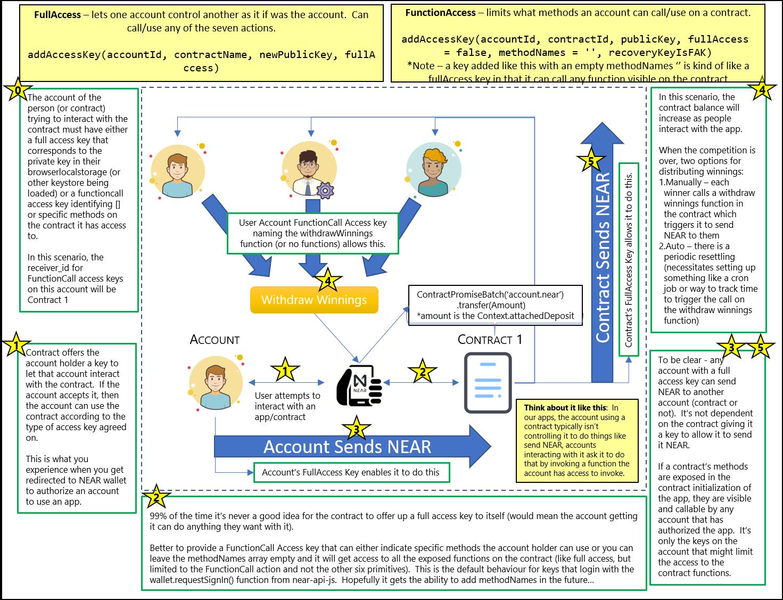 Dorian's app concept overview