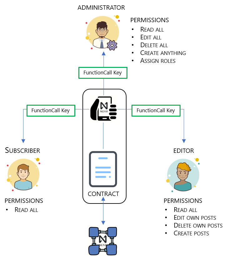 role based access control example